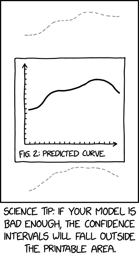 Cartoon about confidence intervals with bad models