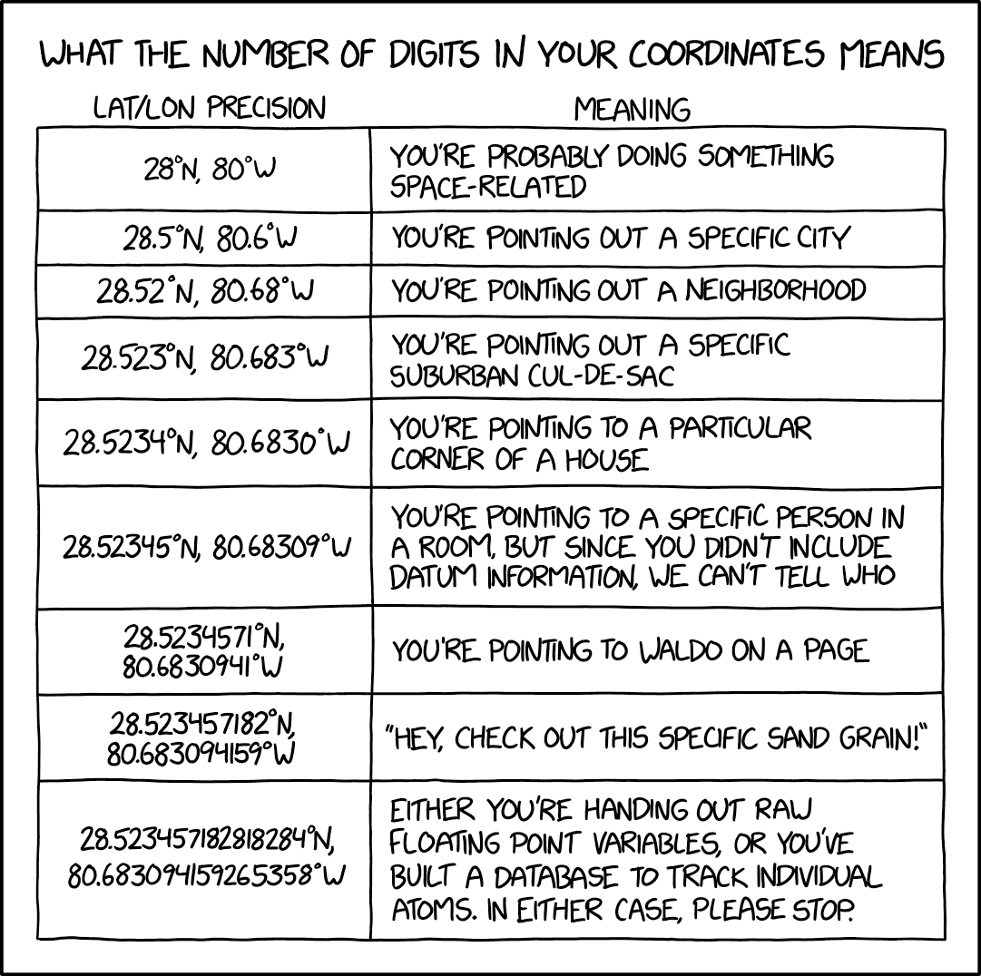 Cartoon about number of digits to display