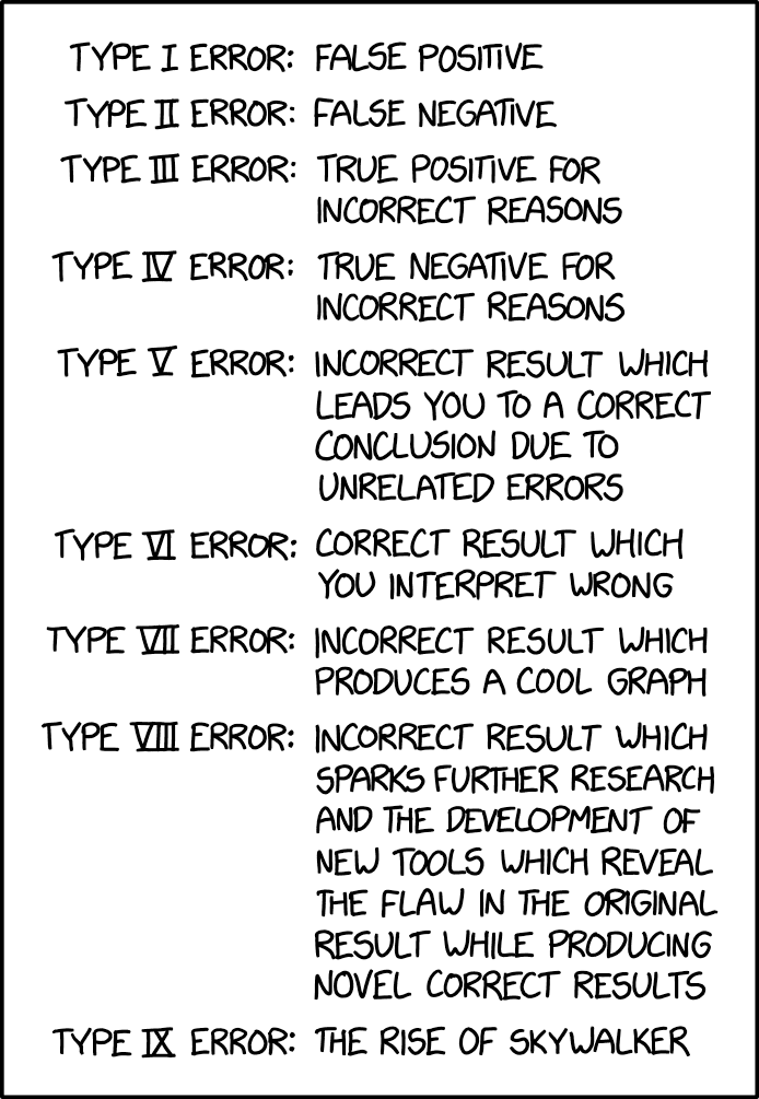 Cartoon about Type I and Type II errors