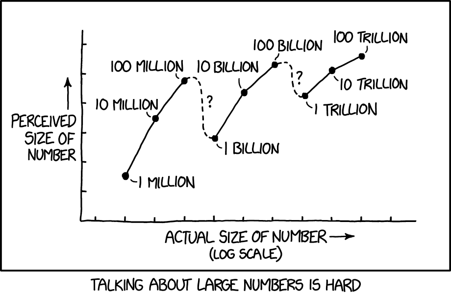 cartoon on perceptions of large numbers
