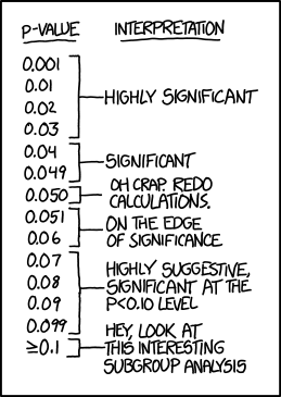 a cartoon about interpreting p-values of different sizes