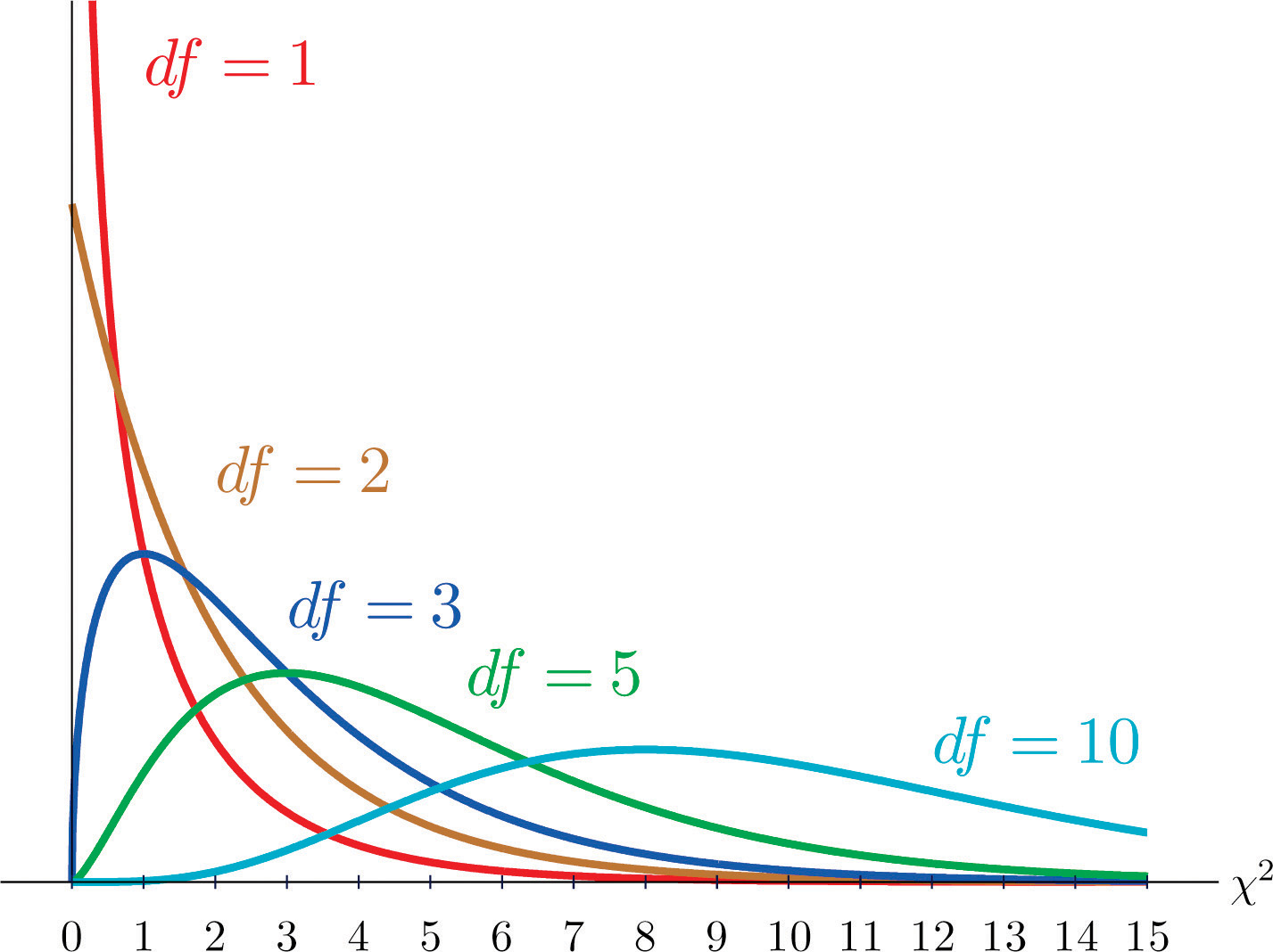 Graph of Chi-squared distributions with several degrees of freedom