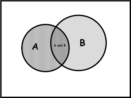 Venn diagram of A overlapping B.